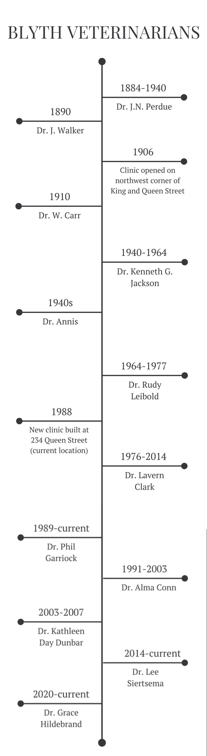 Blyth Veterinarians Timeline